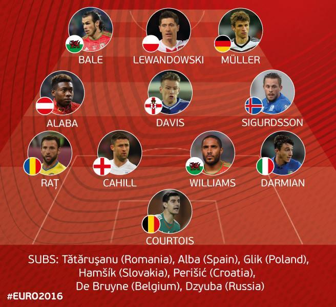 Echipa ideală din preliminariile EURO 2016