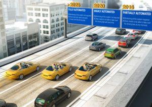 Roadmap automatisiertes Fahren (English)